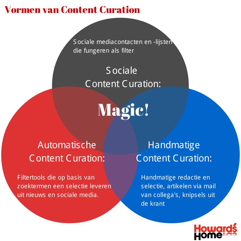 De drie vormen van content curatie die samen leiden tot content magie