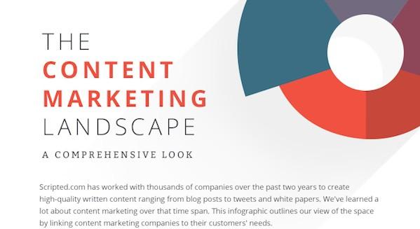 5 onderdelen van het content marketing landschap
