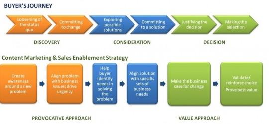Content marketing dekt niet altijd alle fases van het koopproces af