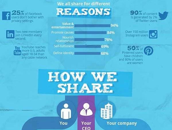 De psychologie van het delen op social media. Verschillende types van delers