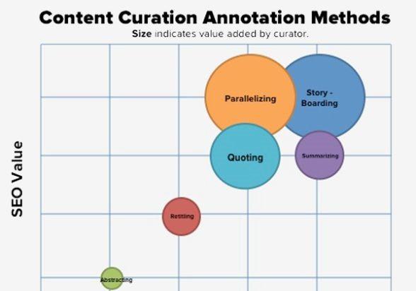 Verschillende niveau's van Content Curation en hun effect op SEO