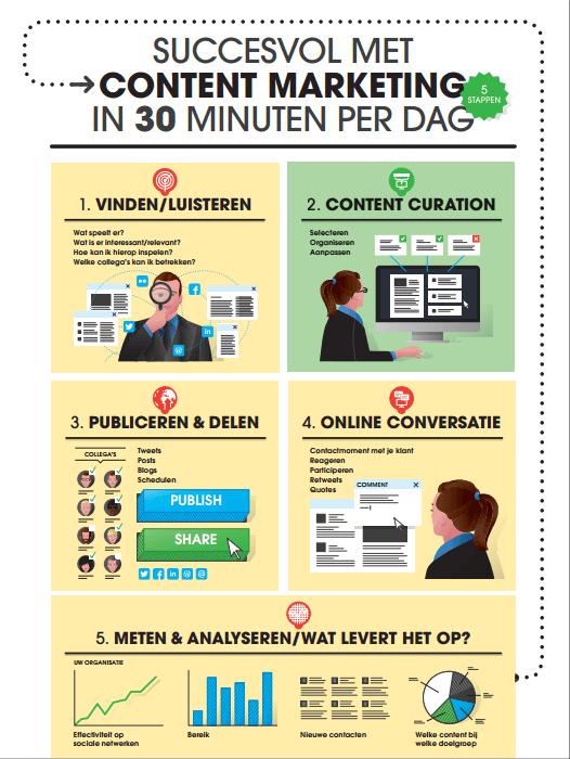 Content marketing in 5 stappen – 30 minuten per dag