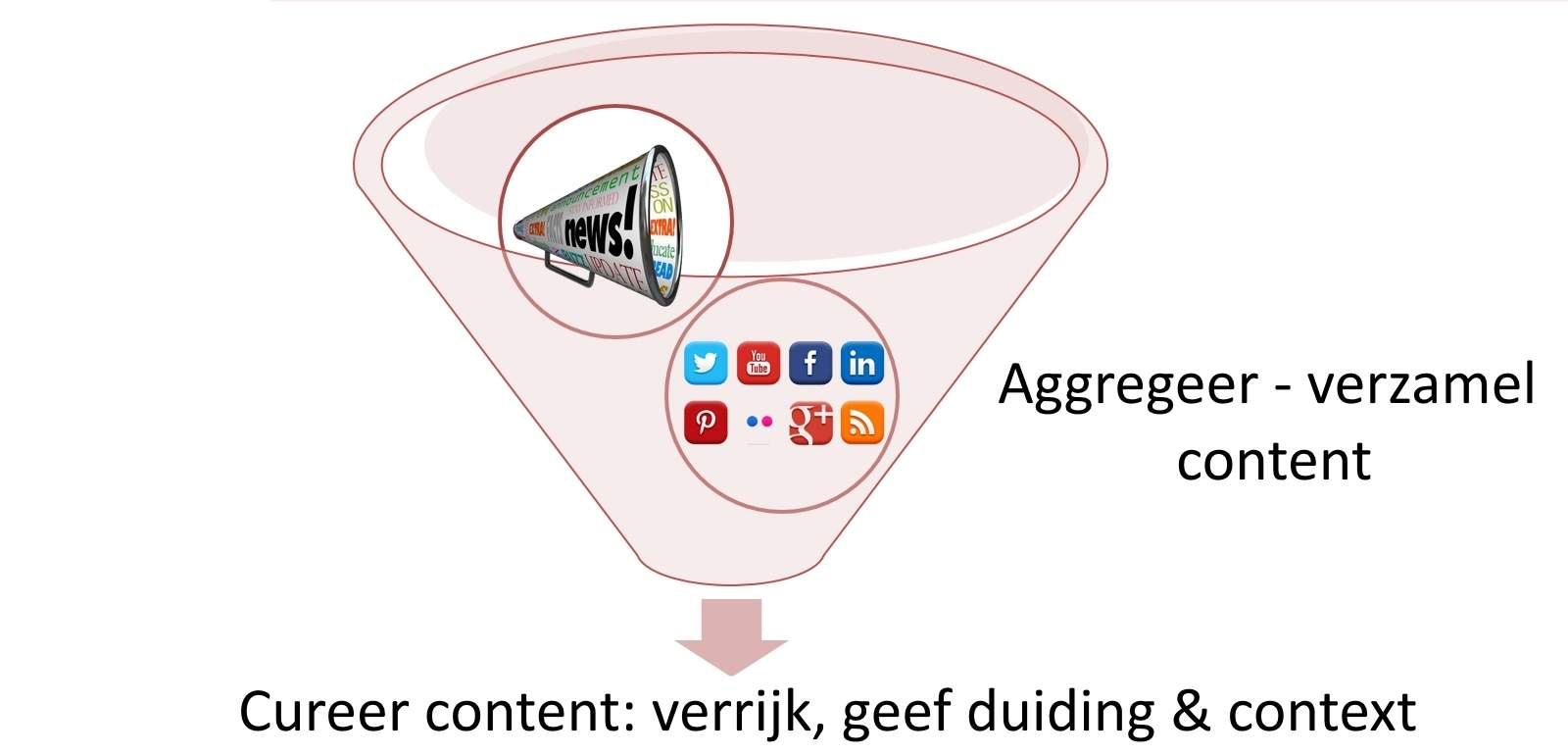 Wat is content aggregatie en hoe verschilt dit van content curation?