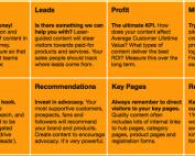 onderdeel van de content marketing metrics matrix