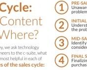 De vier fasen van de koopcyclus - Welke content past waar - Header